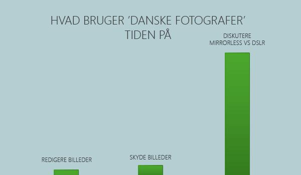 Hvad bruger Danske Fotografer tiden på